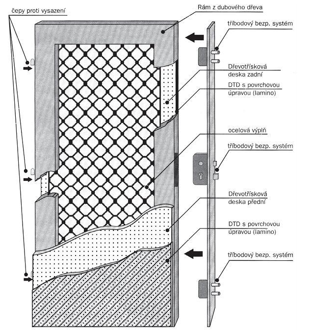 Dveře bezpečnostní