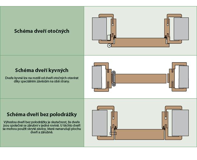 Dveře otočné a kyvné